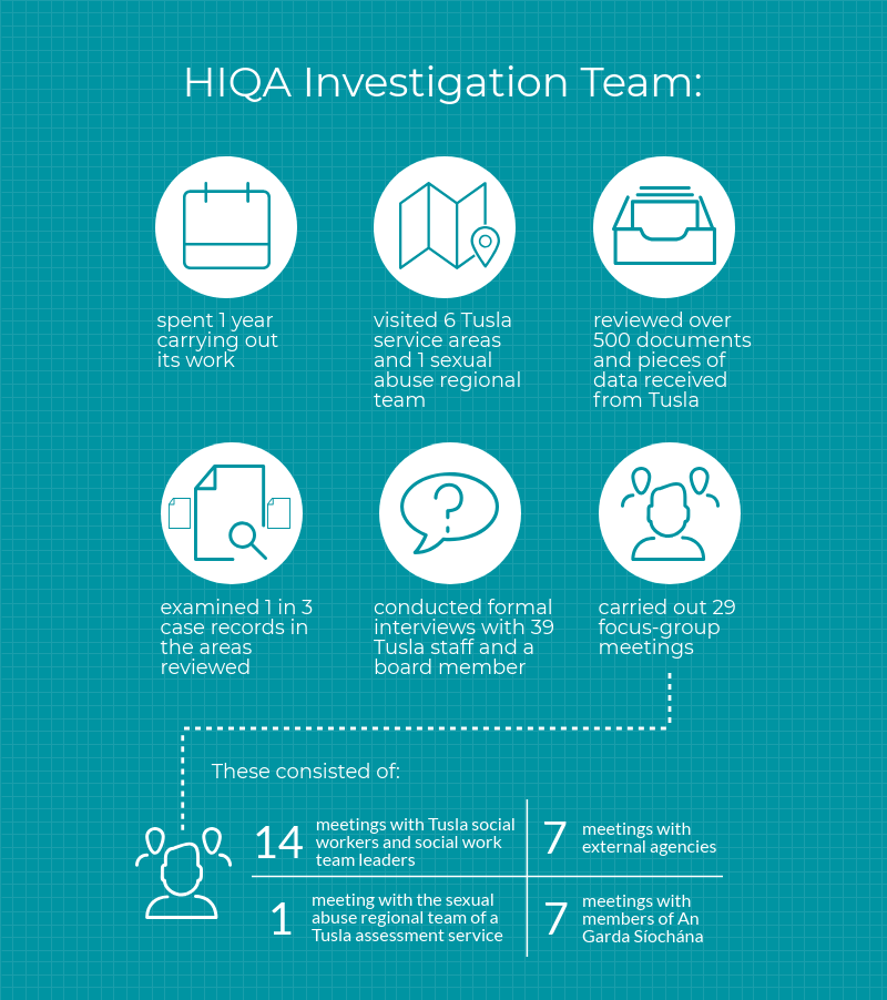 Section 3 of the infographic outlining the activities of the HIQA investigation team